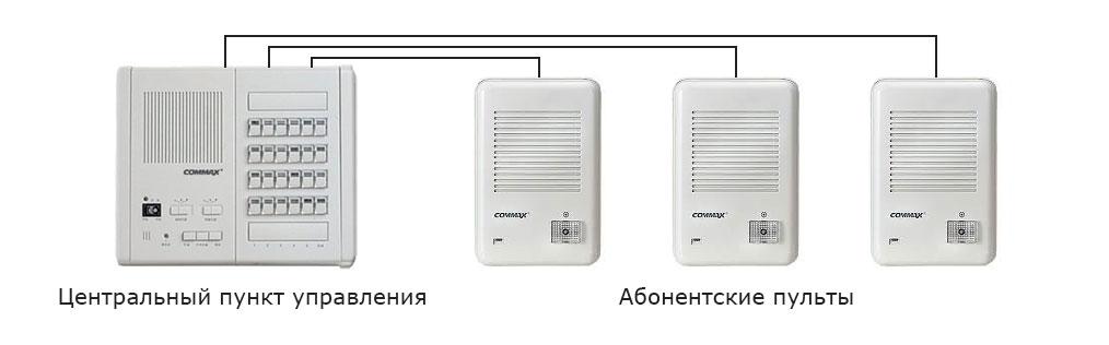 Установка переговорных устройства клиент-кассир