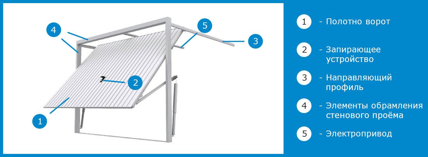 схема установки автоматики на подъёмные ворота