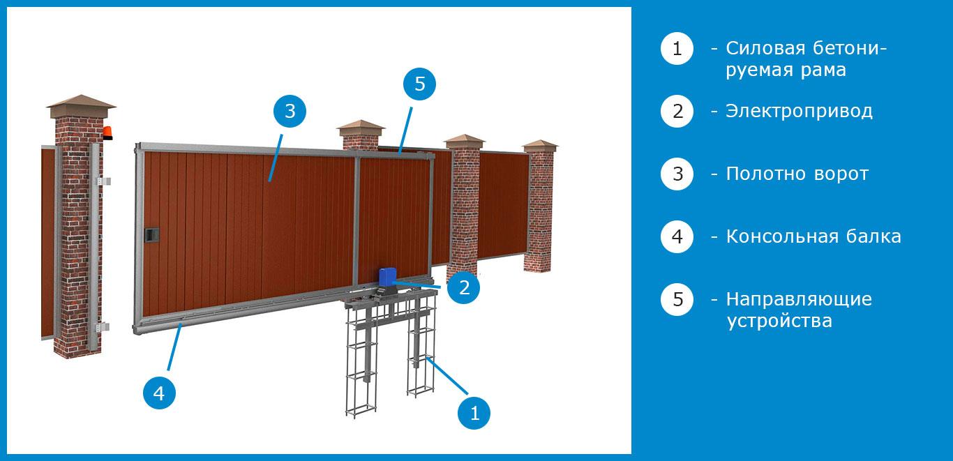 схема установки автоматики на откатные ворота