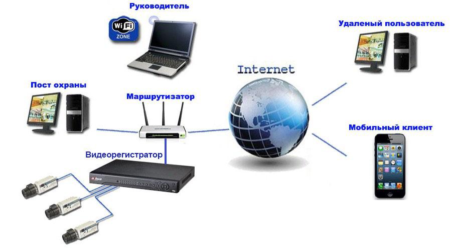 Как видеонаблюдение интернет своими руками 937